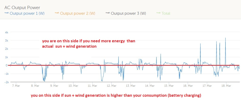 AC Output Power History